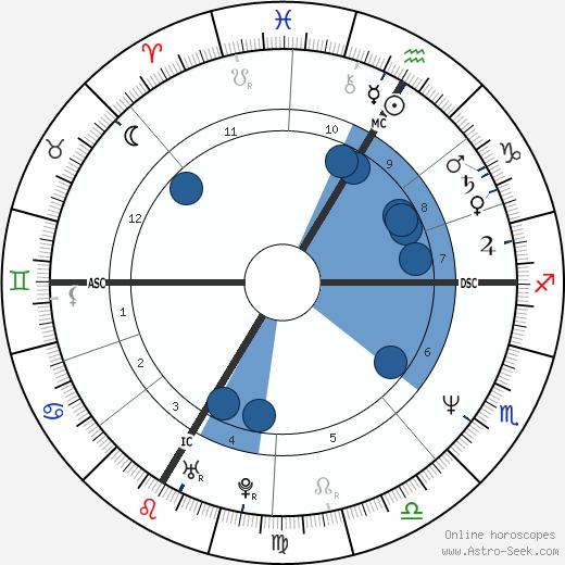 Joachim Löw wikipedia, horoscope, astrology, instagram