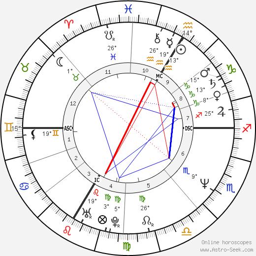 Joachim Löw birth chart, biography, wikipedia 2019, 2020