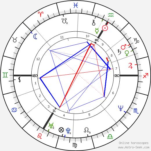 Йоахим Лёв Joachim Löw день рождения гороскоп, Joachim Löw Натальная карта онлайн