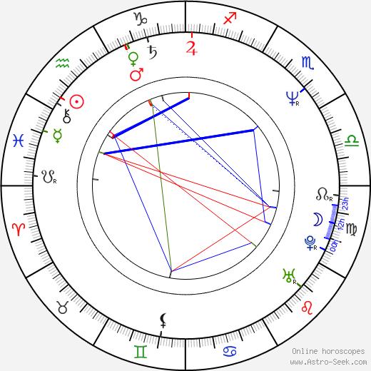 Jocelyn Pook astro natal birth chart, Jocelyn Pook horoscope, astrology