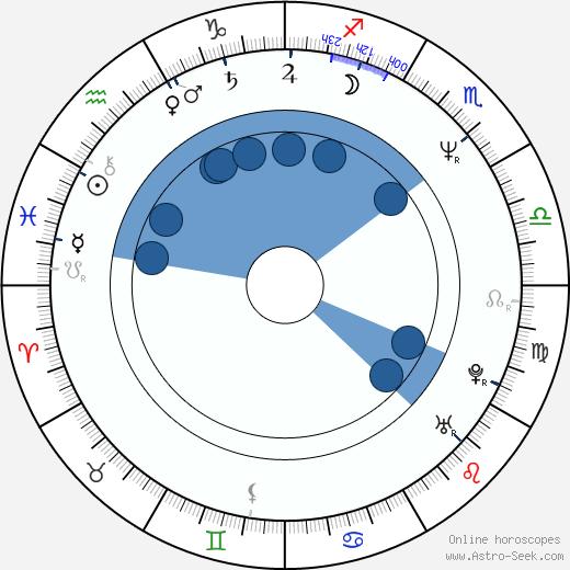 Joel Hodgson wikipedia, horoscope, astrology, instagram