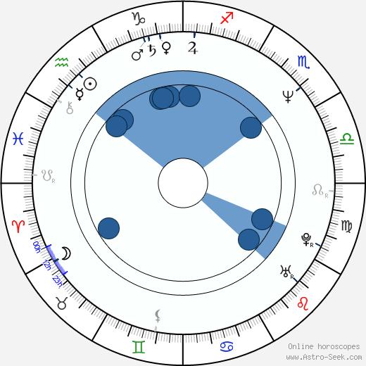 Kara Hui wikipedia, horoscope, astrology, instagram