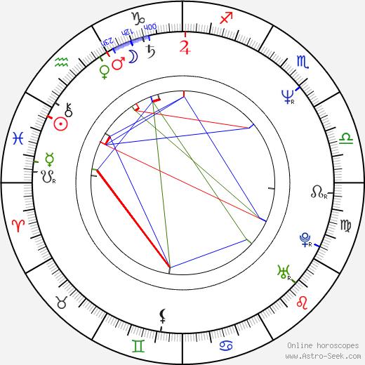 Katarzyna Walter birth chart, Katarzyna Walter astro natal horoscope, astrology