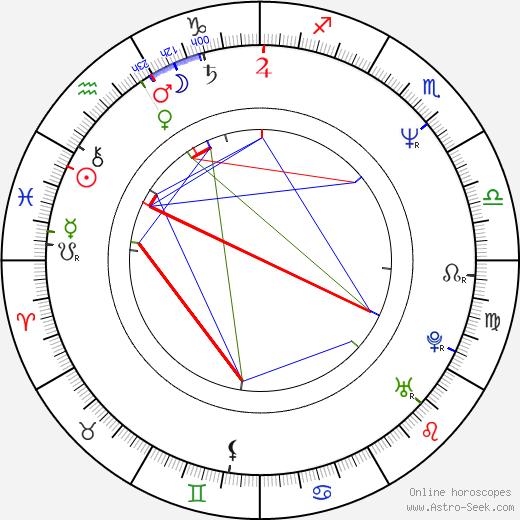 Kate Davis tema natale, oroscopo, Kate Davis oroscopi gratuiti, astrologia