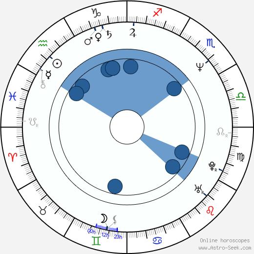 Klaus J. Behrendt wikipedia, horoscope, astrology, instagram