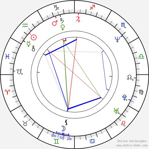Klaus J. Behrendt birth chart, Klaus J. Behrendt astro natal horoscope, astrology