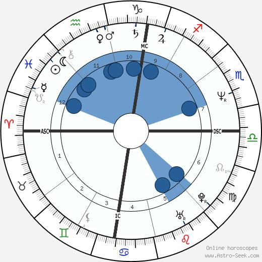 Lorenzo Saba wikipedia, horoscope, astrology, instagram