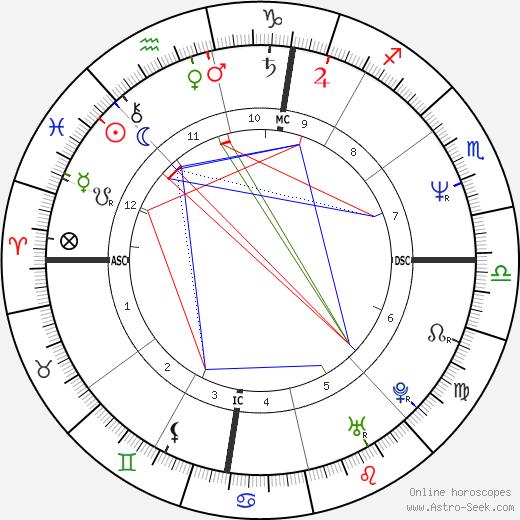 Lorenzo Saba tema natale, oroscopo, Lorenzo Saba oroscopi gratuiti, astrologia