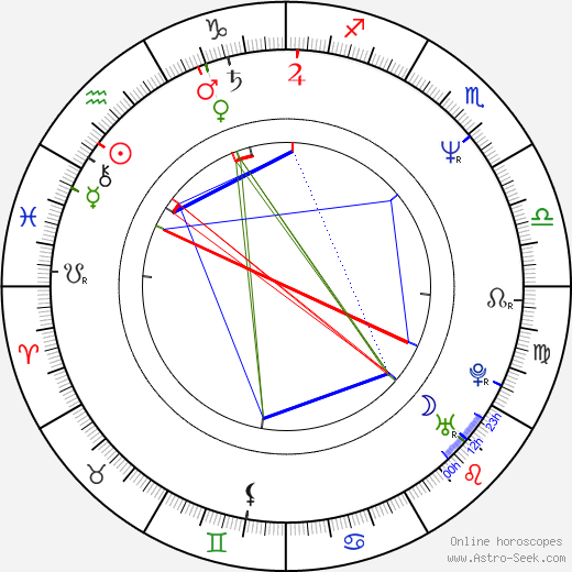 Markéta Fišerová astro natal birth chart, Markéta Fišerová horoscope, astrology