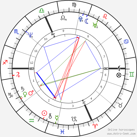 Matt Salinger день рождения гороскоп, Matt Salinger Натальная карта онлайн