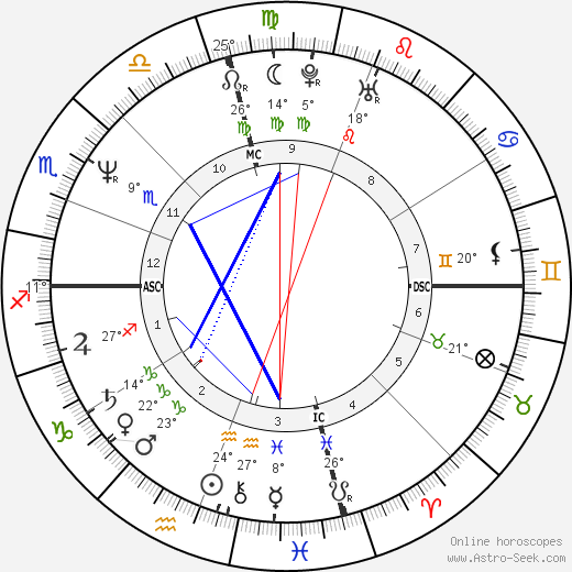 Meg Tilly birth chart, biography, wikipedia 2017, 2018