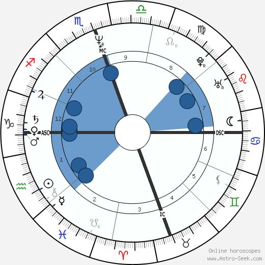 Pearl Daniel Means wikipedia, horoscope, astrology, instagram