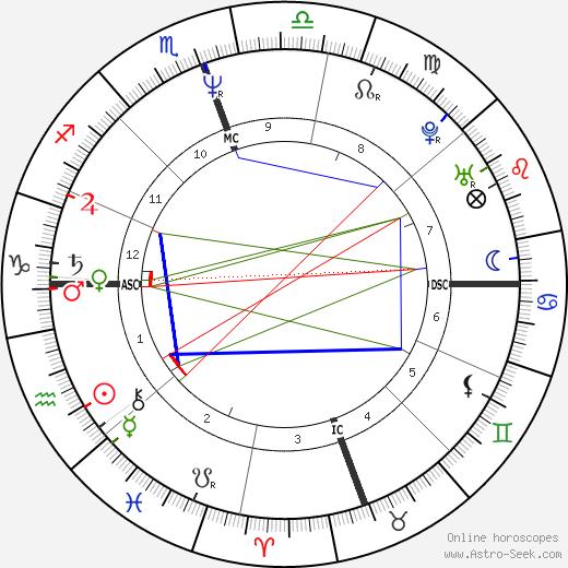 Pearl Daniel Means tema natale, oroscopo, Pearl Daniel Means oroscopi gratuiti, astrologia