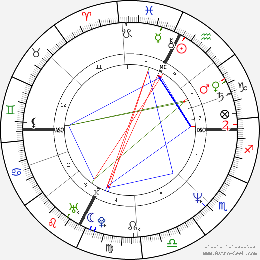 Pierluigi Collina astro natal birth chart, Pierluigi Collina horoscope, astrology