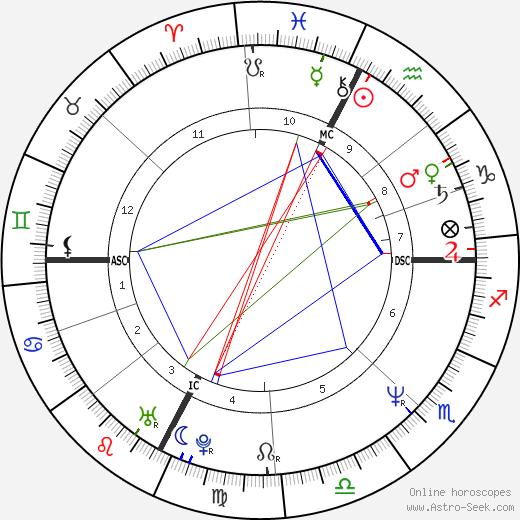 Pierluigi Collina tema natale, oroscopo, Pierluigi Collina oroscopi gratuiti, astrologia