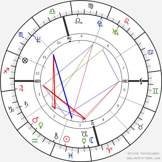 Richard Ramirez tema natale, oroscopo, Richard Ramirez oroscopi gratuiti, astrologia