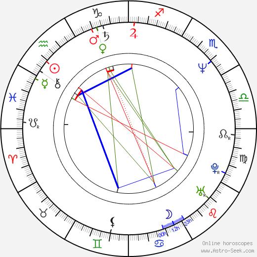 Роберт Эдди Robert Addie день рождения гороскоп, Robert Addie Натальная карта онлайн