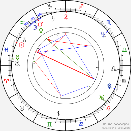 Robert Hudson birth chart, Robert Hudson astro natal horoscope, astrology
