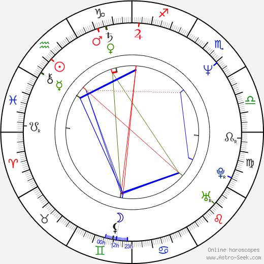Robert Smigel birth chart, Robert Smigel astro natal horoscope, astrology