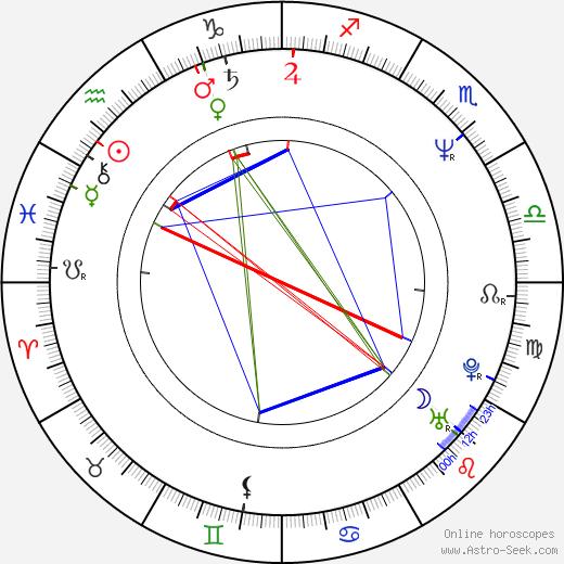 Stanislav Boklan astro natal birth chart, Stanislav Boklan horoscope, astrology