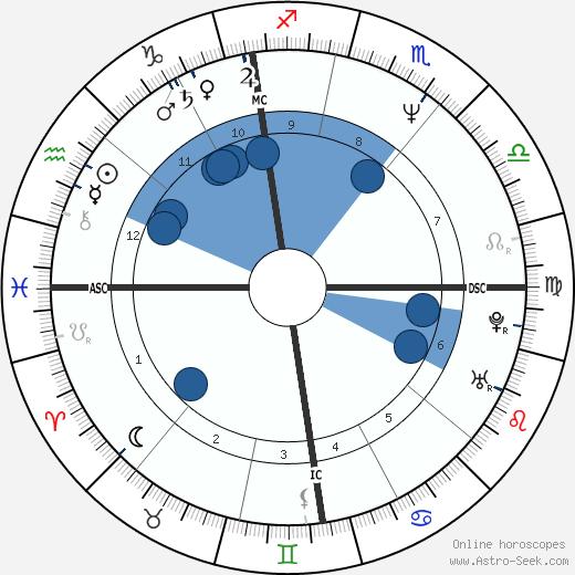 Stéphane Le Foll wikipedia, horoscope, astrology, instagram