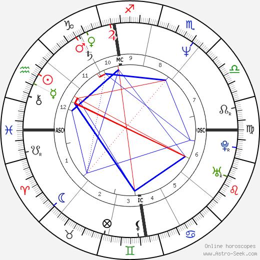 Stéphane Le Foll tema natale, oroscopo, Stéphane Le Foll oroscopi gratuiti, astrologia