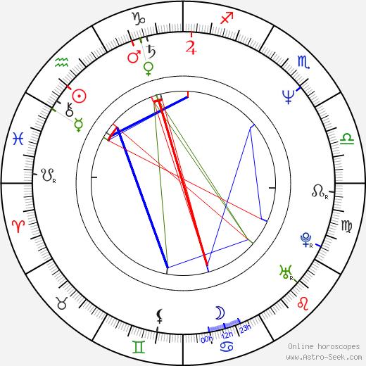 Todd Black birth chart, Todd Black astro natal horoscope, astrology