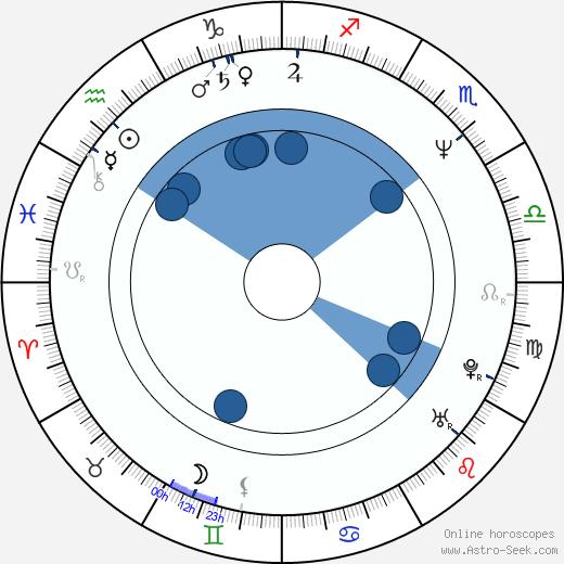 Tony Johnston wikipedia, horoscope, astrology, instagram