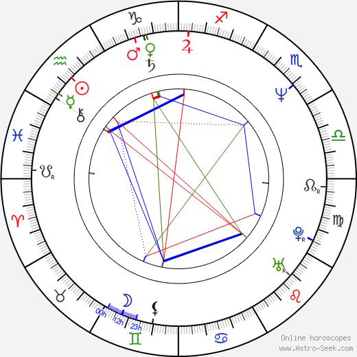 Tony Johnston birth chart, Tony Johnston astro natal horoscope, astrology