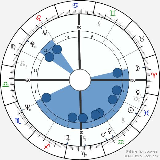 Tony Robbins wikipedia, horoscope, astrology, instagram