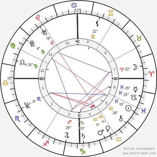Tony Robbins tema natale, biography, Biografia da Wikipedia 2020, 2021