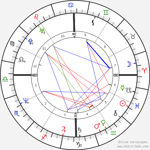 Tony Robbins tema natale, oroscopo, Tony Robbins oroscopi gratuiti, astrologia
