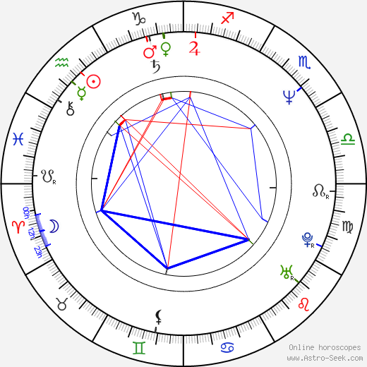 Věra Martinová birth chart, Věra Martinová astro natal horoscope, astrology