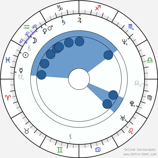 Wiktor Grodecki wikipedia, horoscope, astrology, instagram