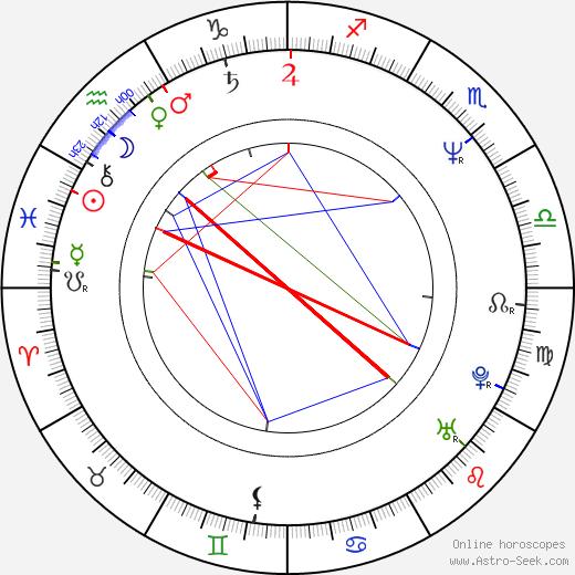 Wiktor Grodecki день рождения гороскоп, Wiktor Grodecki Натальная карта онлайн