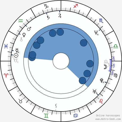 Adam Clayton wikipedia, horoscope, astrology, instagram