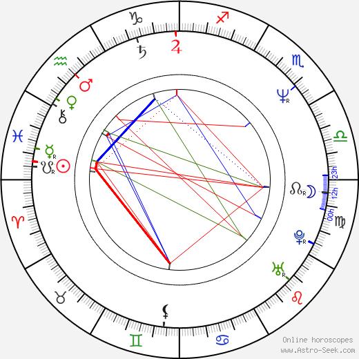 Адам Клейтон Adam Clayton день рождения гороскоп, Adam Clayton Натальная карта онлайн