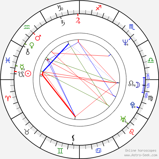 Adam Clayton birth chart, Adam Clayton astro natal horoscope, astrology