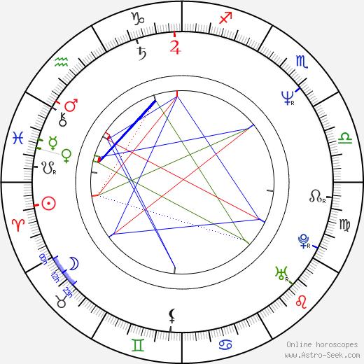 Annabella Sciorra birth chart, Annabella Sciorra astro natal horoscope, astrology