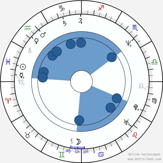 Antonietta de Lillo wikipedia, horoscope, astrology, instagram