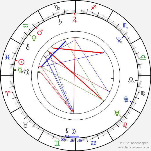 Antonietta de Lillo astro natal birth chart, Antonietta de Lillo horoscope, astrology
