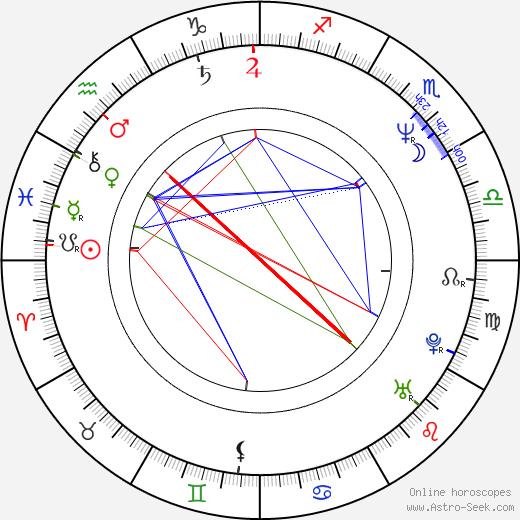 Attila Kaszás birth chart, Attila Kaszás astro natal horoscope, astrology