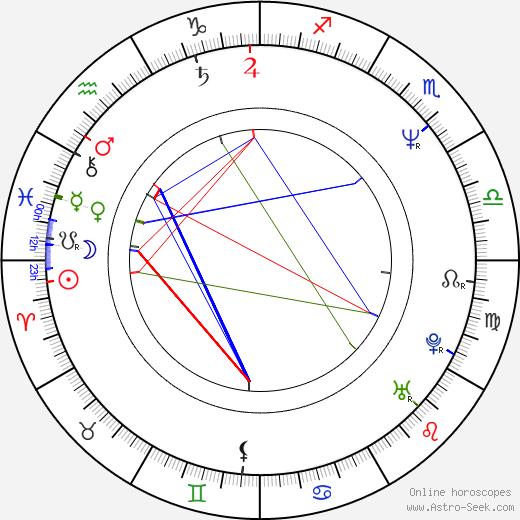 Axel Prahl astro natal birth chart, Axel Prahl horoscope, astrology