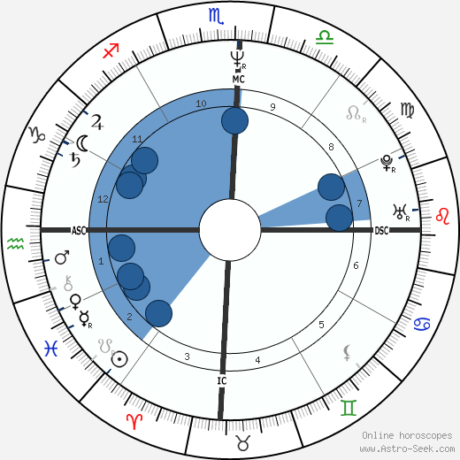 Ayrton Senna horoscope, astrology, sign, zodiac, date of birth, instagram