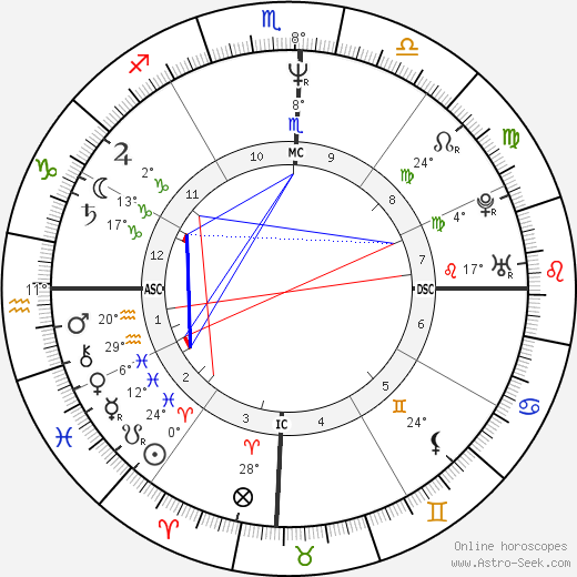Ayrton Senna birth chart, biography, wikipedia 2019, 2020