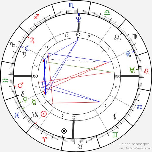 Ayrton Senna astro natal birth chart, Ayrton Senna horoscope, astrology