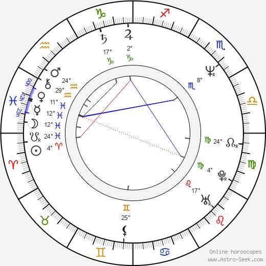 Brenda Strong birth chart, biography, wikipedia 2018, 2019