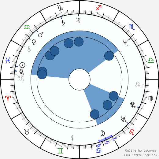 Buck Williams wikipedia, horoscope, astrology, instagram
