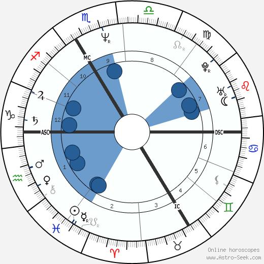 Carole Amiel wikipedia, horoscope, astrology, instagram