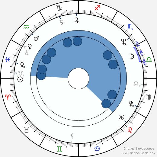 Chris Sanders wikipedia, horoscope, astrology, instagram